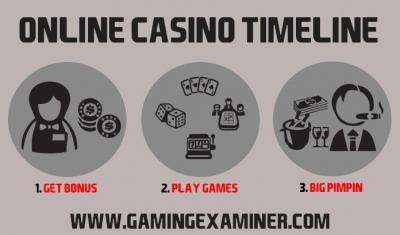 online casino timeline